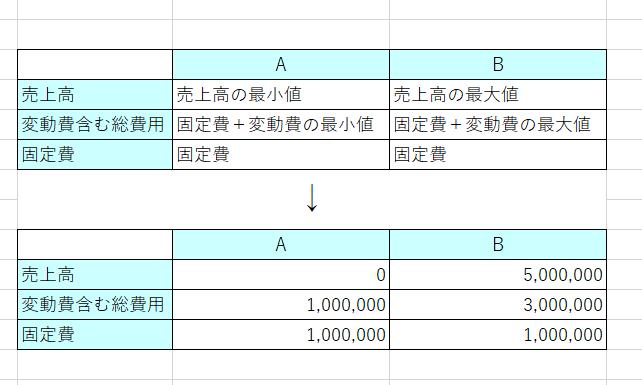 損益分岐点グラフの実際の数値(方眼あり)