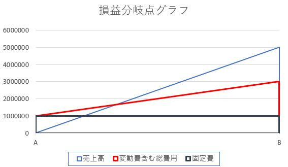 損益分岐点グラフの作成