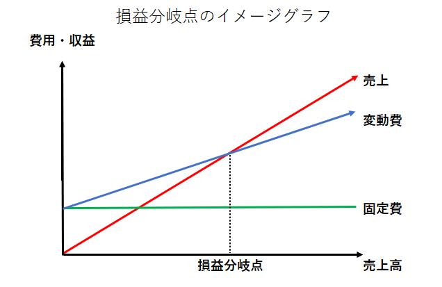 損益分岐点のイメージグラフ