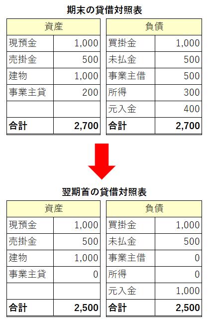 元入金と事業主勘定の仕組み(合計)