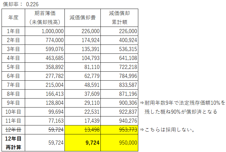 1年目~12年目の旧定率法の計算例(最終)