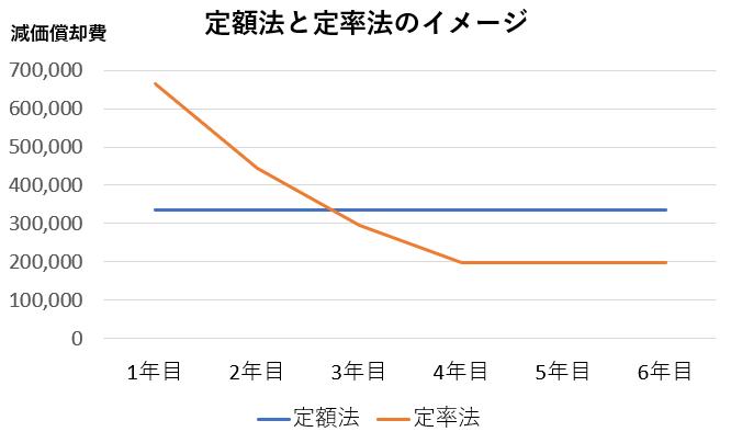 定率法と定額法のイメージ